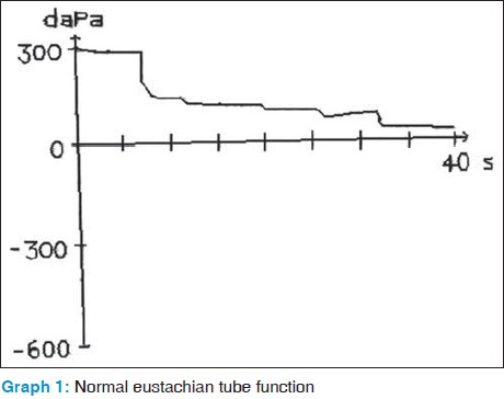 eustachian tube function test pdf