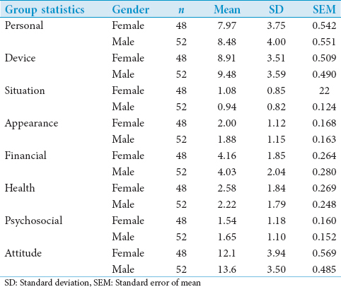 Table 3: Comparison of mean scores with respect to gender