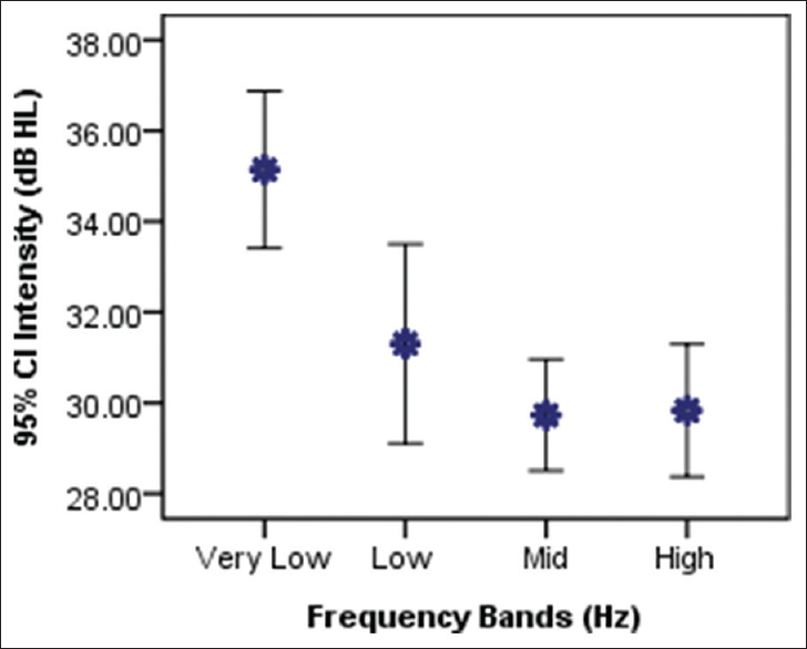 Temporal fine structure frequency bands criticality in perception of