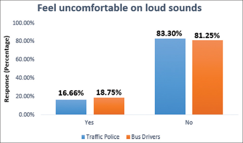 Figure 3: Response of the question asked about uncomfortable on loud sounds
