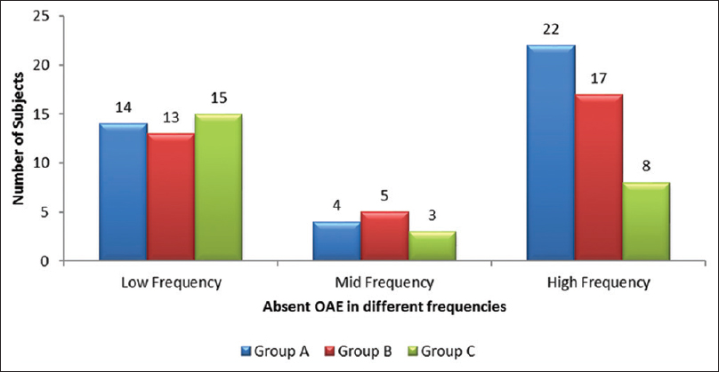 Figure 1: Average of otoacoustic emission in different frequencies – Right ear.