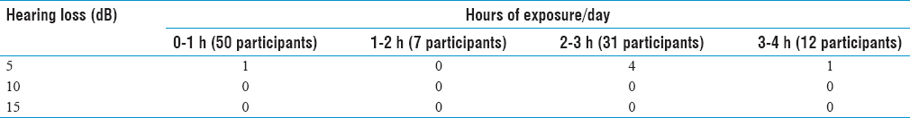 Table 2: Hours of exposure versus hearing loss