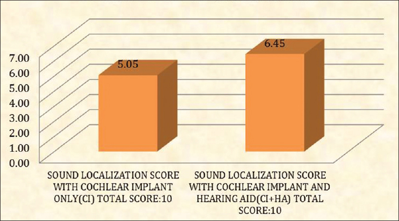 Sound localization performance in children with cochlear
