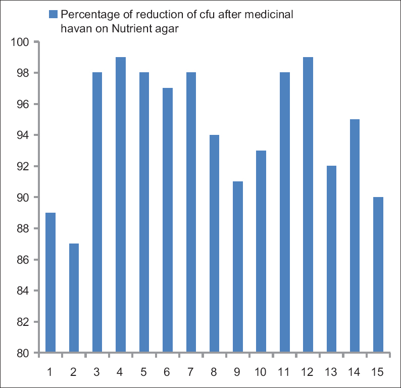 Figure 2: Percentage of reduction of colony-forming unit after medicinal havan on nutrient agar
