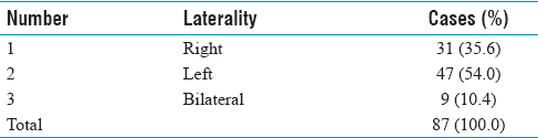 Table 2: Laterality of preauricular sinus