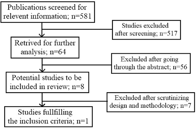 Figure 1: Selection of studies for the review
