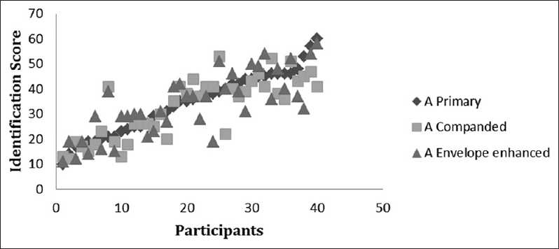 Figure 8: Total identification scores of each participant in each stimulus type in quiet condition. The scores are depicted with reference to the scores in the A primary condition