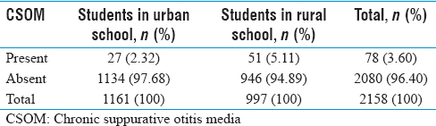 Table 1: Distribution of children by chronic suppurative otitis media