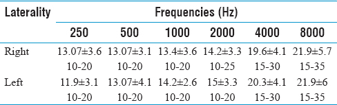 Table 3: Mean of pure tone thresholds of dizzy patient