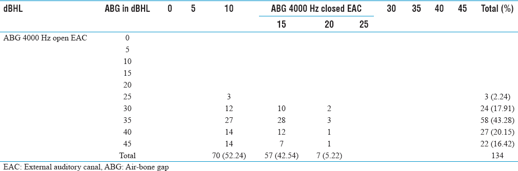 Table 4: Distribution of air-bone gap on the open and closed external auditory canal situations in 134 ears at 4000 Hz