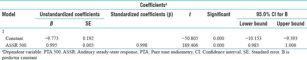 Table 7: Coefficients (Dependent variable PTA at 500 Hz)