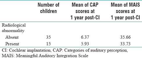 Table 6: Mean categories of auditory perception and Meaningful Auditory Integration Scale scores at 1 year after cochlear implantation in children with radiological abnormality and children without radiological abnormality in high-resolution computed tomography temporal bone or magnetic resonance imaging brain