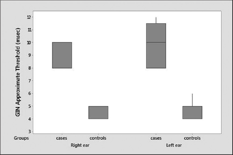Figure 1: Box-and-whisker plot of gaps in noise approximate threshold in the control group versus patient group
