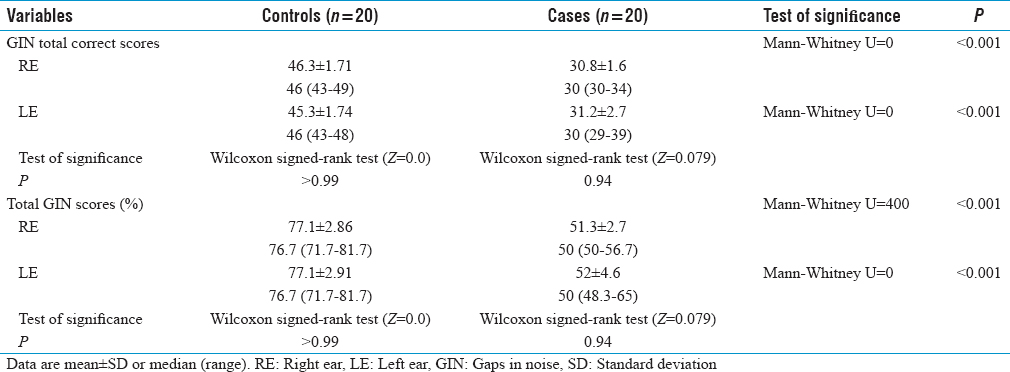 Table 2: Gap in noise test and total gaps in noise scores of the control group versus patient group