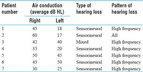 Table 3: Patients with average hearing thresholds above 20 dB HL