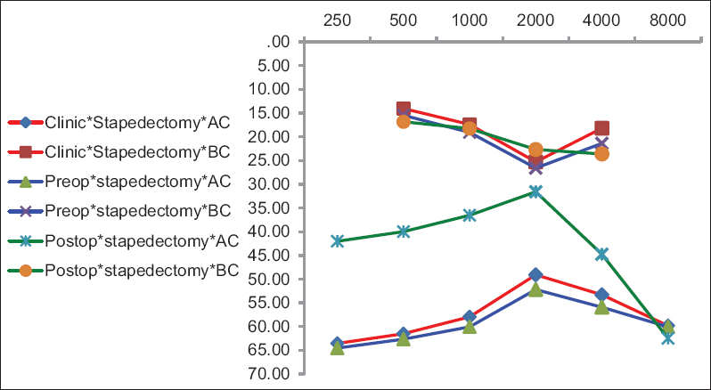 Figure 1: The audiograms obtained for the stapedectomy group