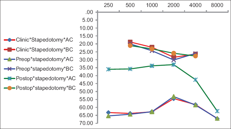 Figure 2: The audiograms obtained for the stapedotomy group