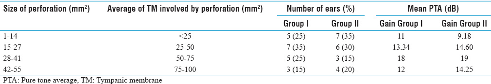 Table 3: Hearing improvement according to the size of tympanic membrane involvement, i.e., area occupied by perforation (<i>n</i>=40)