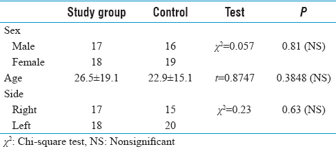 Table 1: Comparison between the studied groups regarding age, sex, and side of surgery
