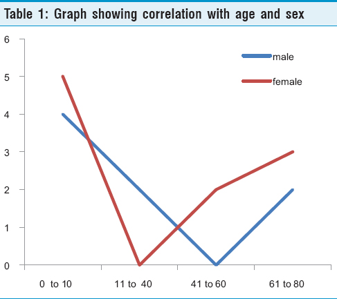 Table 1: Graph showing correlation with age and sex