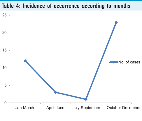 Table 4: Incidence of occurrence according to months