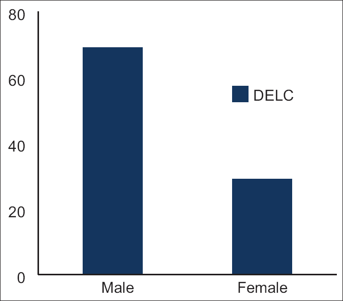 Figure 3: Correlation of gender with diagonal earlobe crease