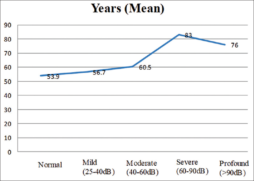 Figure 1: Distribution of degree of hearing impaired subjects by age (mean)