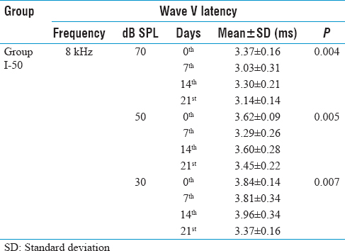 Table 1: Wave V latency mean values of the rats in Group I-50 on the 0th, 7<sup>th</sup>, 14<sup>th</sup>, and 21<sup>st</sup> days in auditory brainstem response assessment